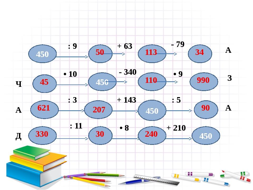 450 450 450 450 : 9 + 63 - 79 А Ч • 10 - 340 • 9 З А : 3 + 143 : 5 А Д : 11 •...