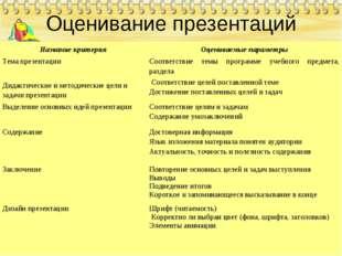 Оценивание презентаций Название критерияОцениваемые параметры Тема презентац