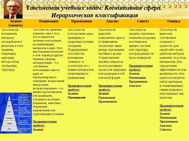 Таксономия учебных задач. Когнитивная сфера. Иерархическая классификация Знан...