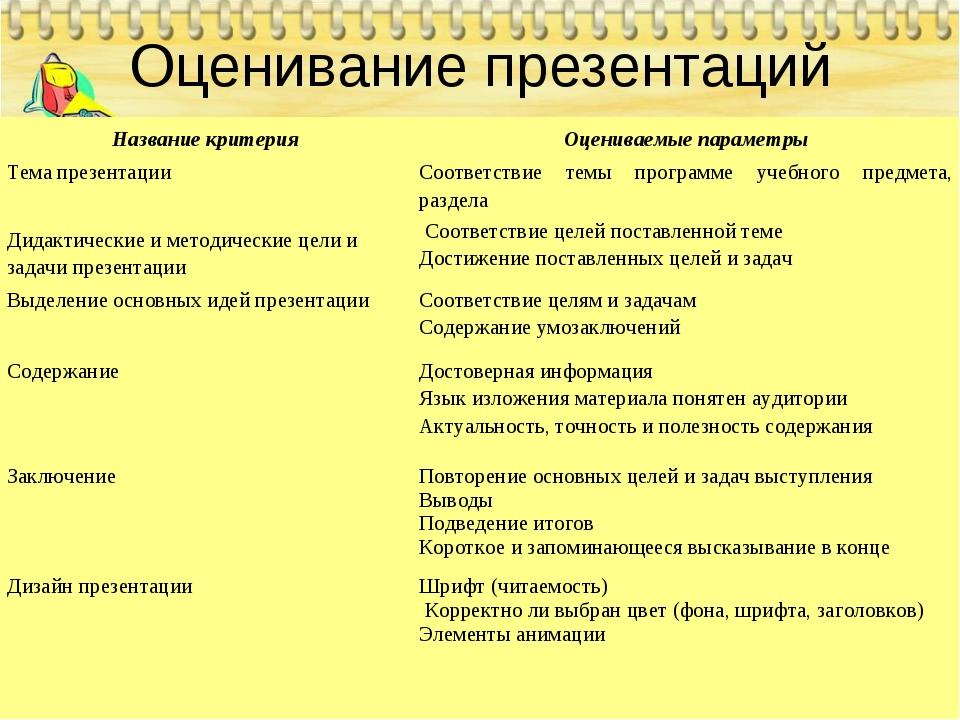 Оценивание презентаций Название критерияОцениваемые параметры Тема презентац...