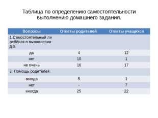 Таблица по определению самостоятельности выполнению домашнего задания. Вопрос