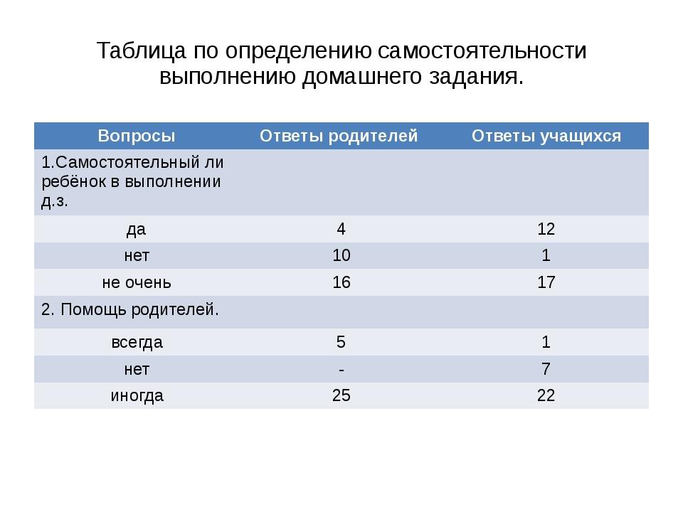 Таблица по определению самостоятельности выполнению домашнего задания. Вопрос...