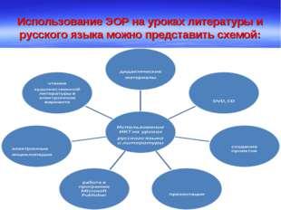 Использование ЭОР на уроках литературы и русского языка можно представить схе