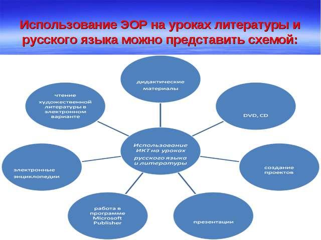 Использование ЭОР на уроках литературы и русского языка можно представить схе...