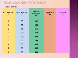 Работа в групах Кол. изделий QЦена изделия РОбщие издержки ТСВыручка TRПр