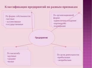 Классификация предприятий по разным признакам Предприятия По организационной