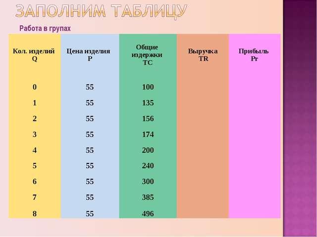 Работа в групах Кол. изделий QЦена изделия РОбщие издержки ТСВыручка TRПр...