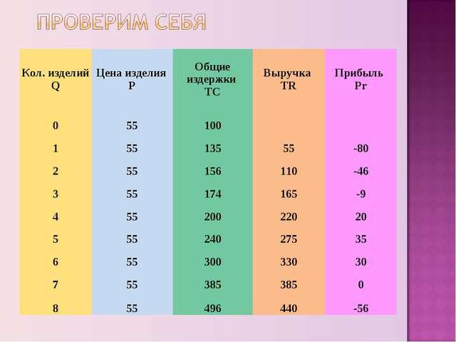 Кол. изделий QЦена изделия РОбщие издержки ТСВыручка TRПрибыль Pr 05510...