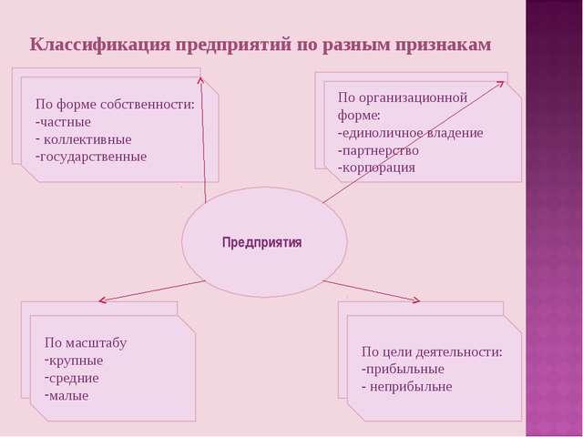Классификация предприятий по разным признакам Предприятия По организационной...