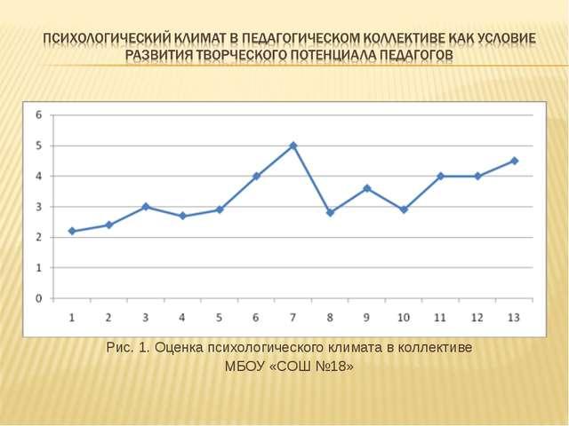 Рис. 1. Оценка психологического климата в коллективе МБОУ «СОШ №18»
