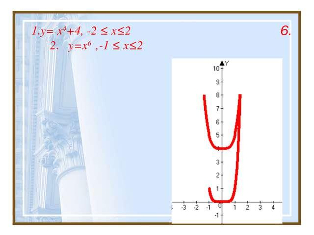 1.y= x4+4, -2 ≤ x≤2 2. y=x6 ,-1 ≤ x≤2 6.