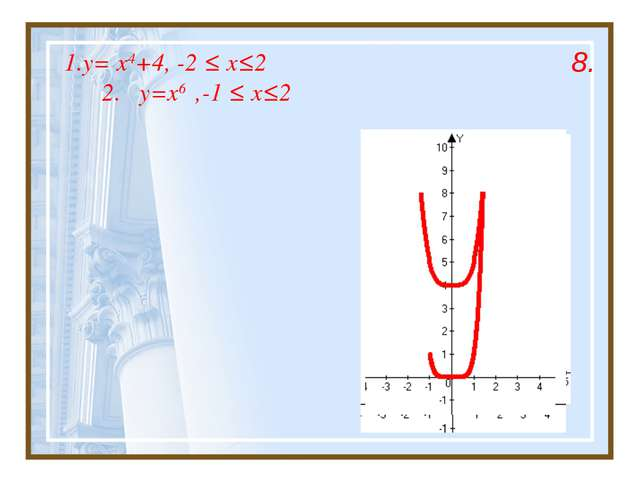 1.y= x4+4, -2 ≤ x≤2 2. y=x6 ,-1 ≤ x≤2 8.