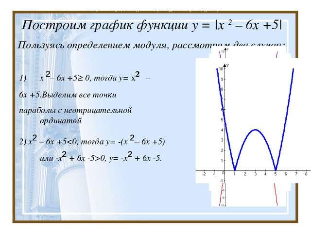 Построим график функции у = |x 2 – 6х +5| Пользуясь определением модуля, рас...