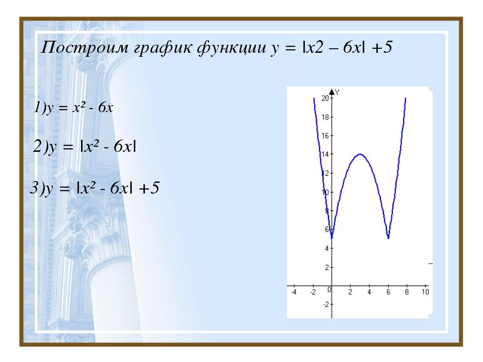 Построим график функции у = |х2 – 6х| +5 1)у = х² - 6х 2)у = |х² - 6х| 3)у =...