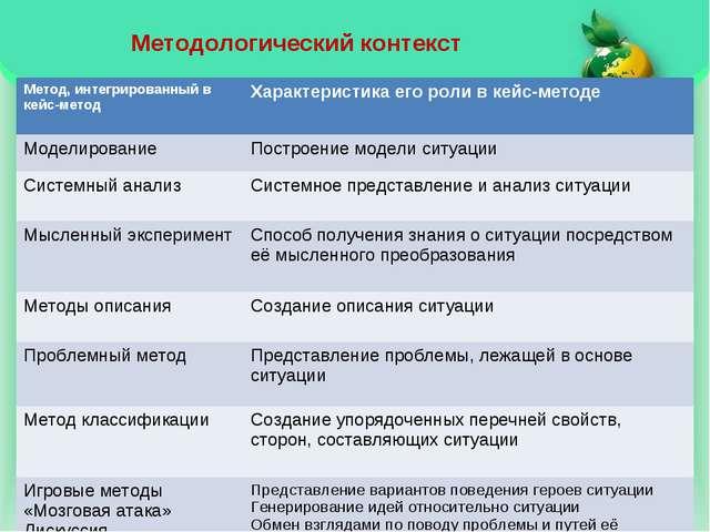 Методологический контекст Метод, интегрированный в кейс-методХарактеристика...