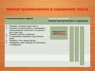 Уровни проникновения в содержание текста Понимание основного содержания (уров