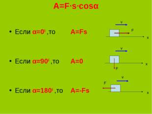 A=F∙s∙cosα Если α=00 ,то А=Fs Если α=900 ,то А=0 Если α=1800 ,то А=-Fs F F x