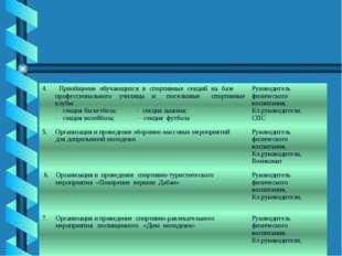 4. Приобщение обучающихсяв спортивные секций на базе профессионального училищ