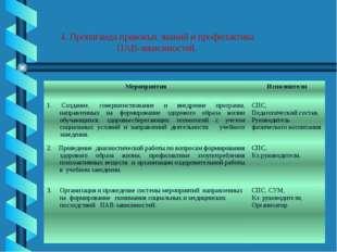 4. Пропаганда правовых знаний и профилактика ПАВ-зависимостей. Мероприятия Ис