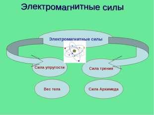 Электромагнитные силы Сила упругости Сила трения Вес тела Сила Архимеда