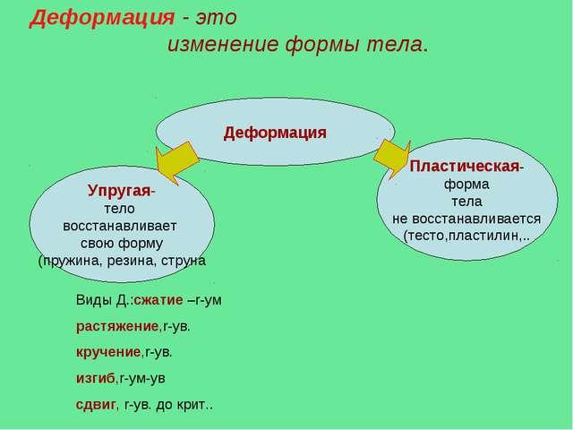 Деформация - это изменение формы тела. Деформация Упругая- тело восстанавлив...