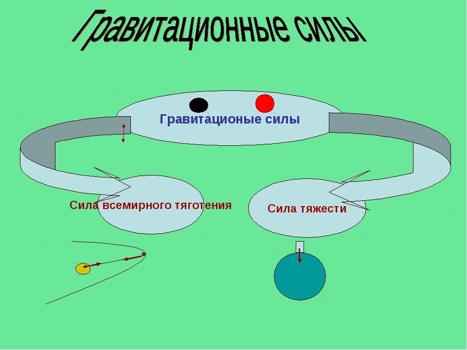 Гравитационые силы Сила всемирного тяготения Сила тяжести
