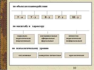 по объектам взаимодействия У - а У - у В - у Р - у Ш - у по масштабу и характ