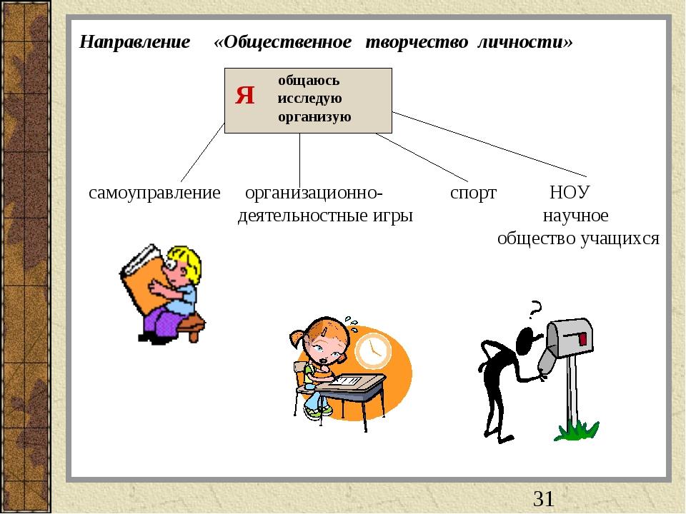 Направление «Общественное творчество личности» Я общаюсь исследую организую с...