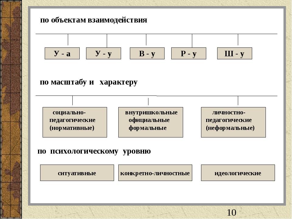 по объектам взаимодействия У - а У - у В - у Р - у Ш - у по масштабу и характ...