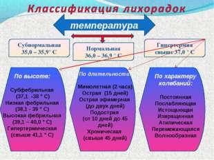 температура Субнормальная 35,0 – 35,9° С Нормальная 36,0 – 36,9 ° С Гипертерм