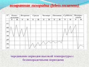 возвратная лихорадка (febris recurrens) чередование периодов высокой температ
