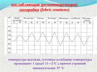 послабляющая (ремиттирующая) лихорадка (febris remitens) температура высокая,