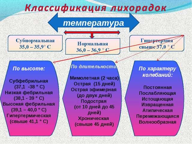 температура Субнормальная 35,0 – 35,9° С Нормальная 36,0 – 36,9 ° С Гипертерм...
