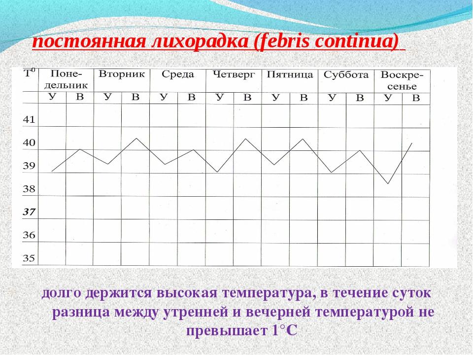 постоянная лихорадка (febris continua) долго держится высокая температура, в...