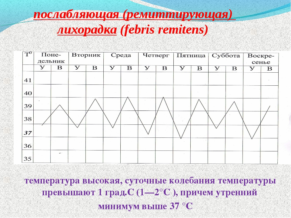 послабляющая (ремиттирующая) лихорадка (febris remitens) температура высокая,...