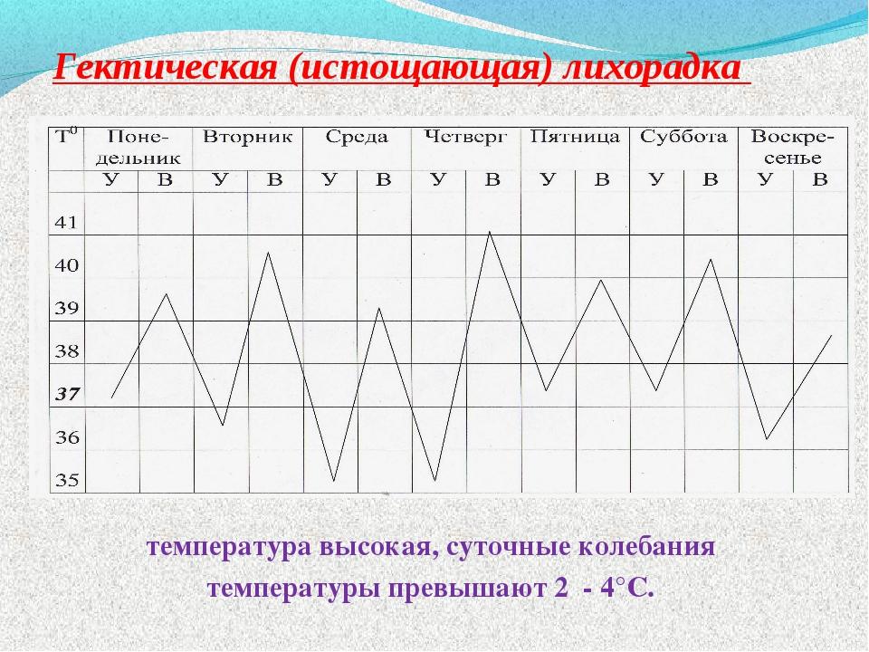 Гектическая (истощающая) лихорадка температура высокая, суточные колебания те...