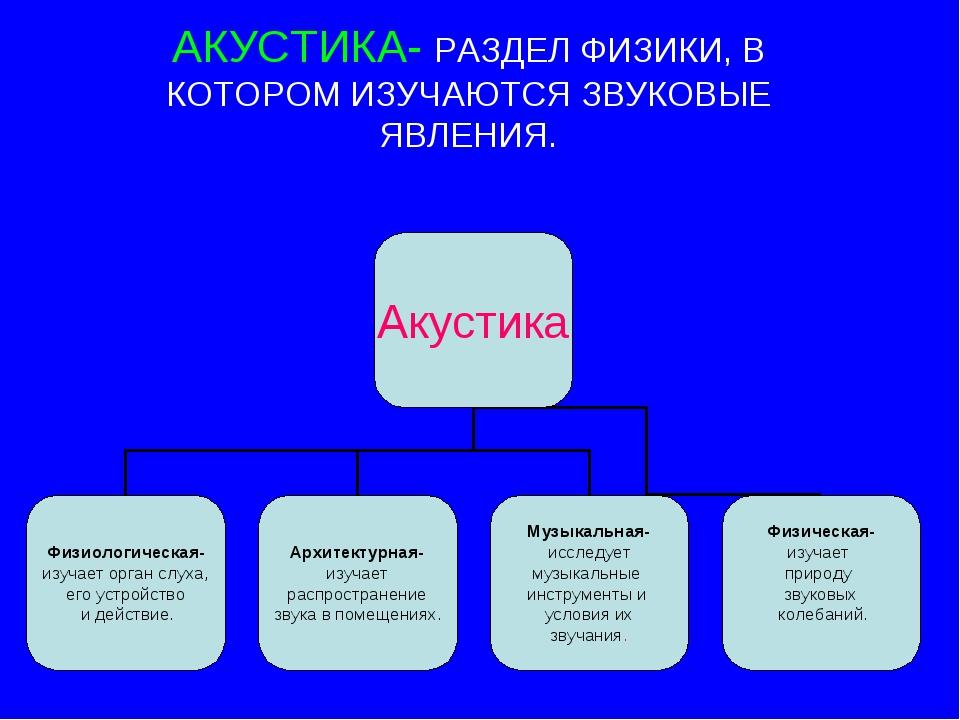 АКУСТИКА- РАЗДЕЛ ФИЗИКИ, В КОТОРОМ ИЗУЧАЮТСЯ ЗВУКОВЫЕ ЯВЛЕНИЯ.