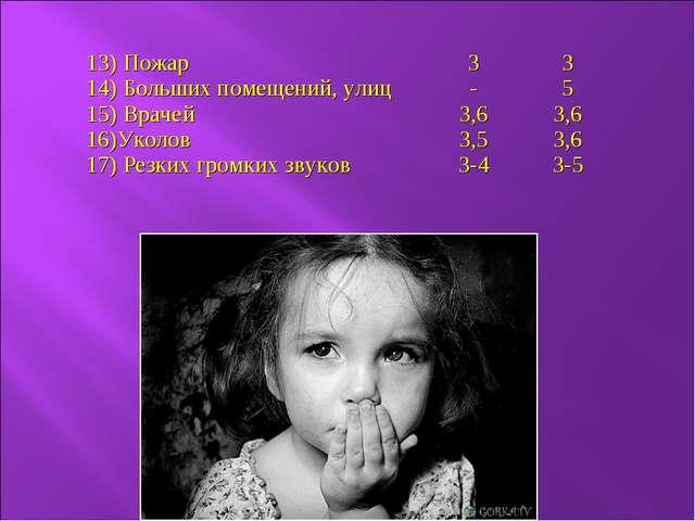13) Пожар 14) Больших помещений, улиц 15) Врачей 16)Уколов 17) Резких громких...