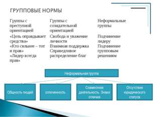 Группы с преступной ориентациейГруппы с созидательной ориентациейНеформальн