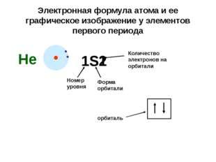 Электронная формула атома и ее графическое изображение у элементов первого пе