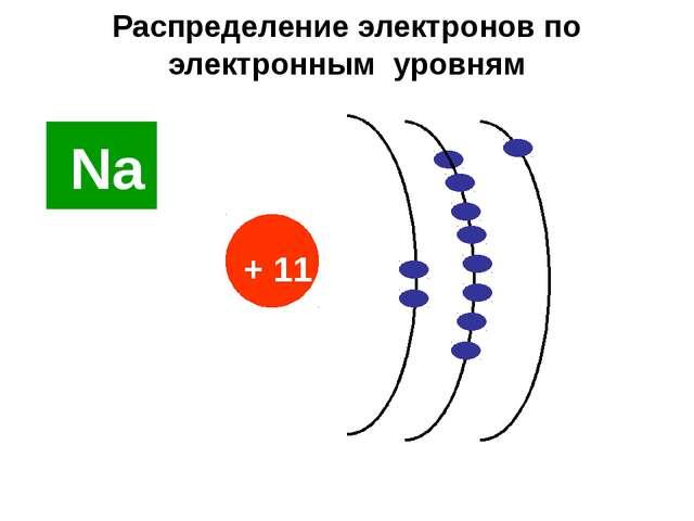 Распределение электронов по электронным уровням Nа + 11