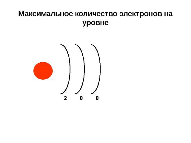 Максимальное количество электронов на уровне 2 8 8