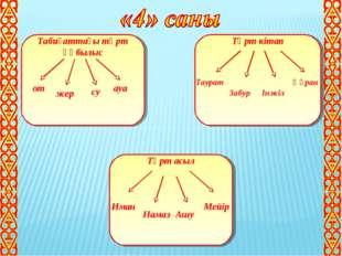 Табиғаттағы төрт құбылыс Төрт кітап Төрт асыл от жер су ауа Таурат Забур Інжі