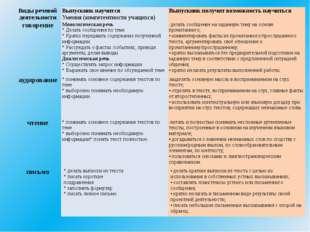 Виды речевой деятельности Выпускник научится Умения (компетентности учащихся)