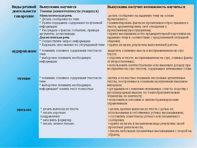 Виды речевой деятельности Выпускник научится Умения (компетентности учащихся)...