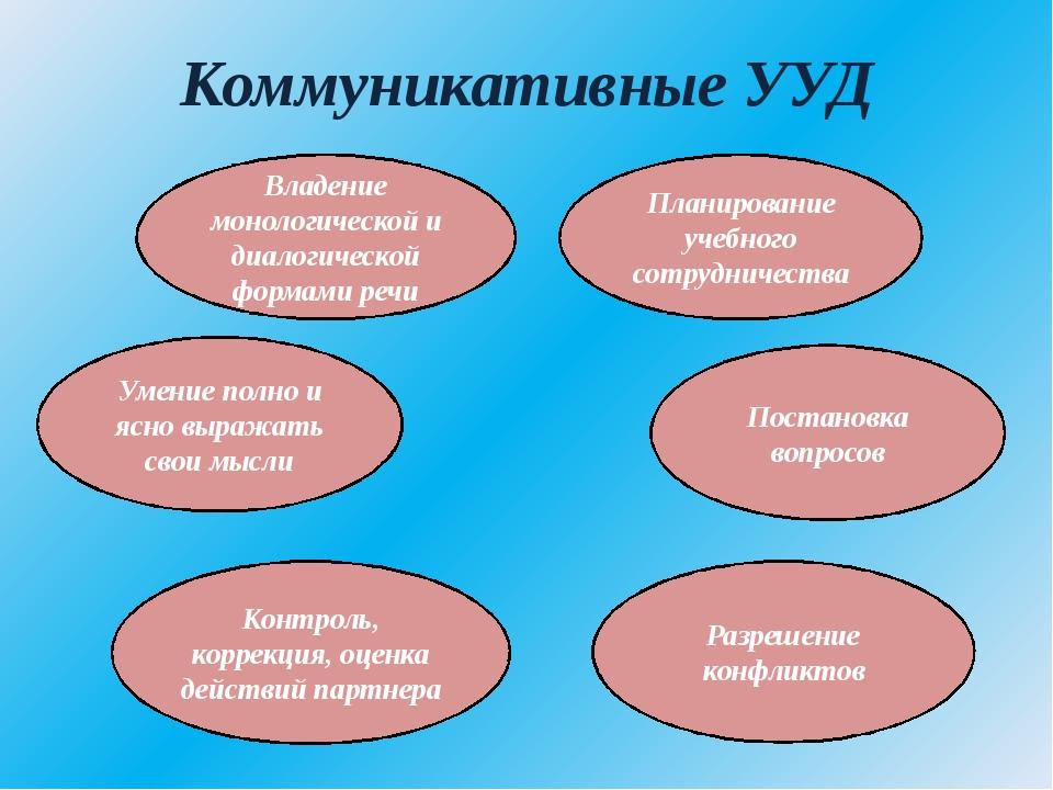 Коммуникативные УУД Владение монологической и диалогической формами речи Умен...