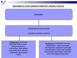Дисграфия на почве нарушения языкового анализа и синтеза Проявляется в искаже