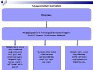 Аграмматическая дисграфия Проявляется на уровне слова: искажение морфологичес