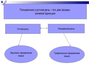 Письменная и устная речь – это две формы речевой функции Устная речь Письменн