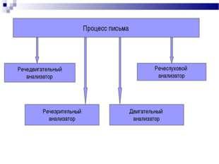 Процесс письма Речедвигательный анализатор Речезрительный анализатор Речеслух
